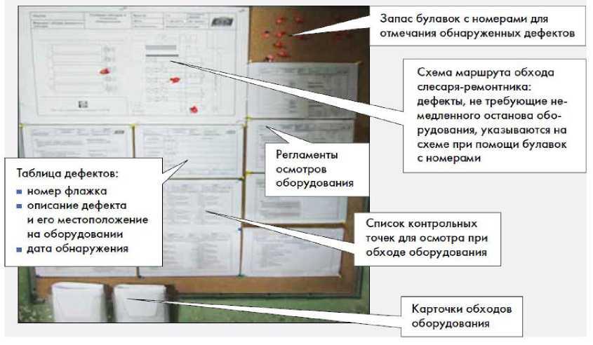 Пример визуальной поддержки