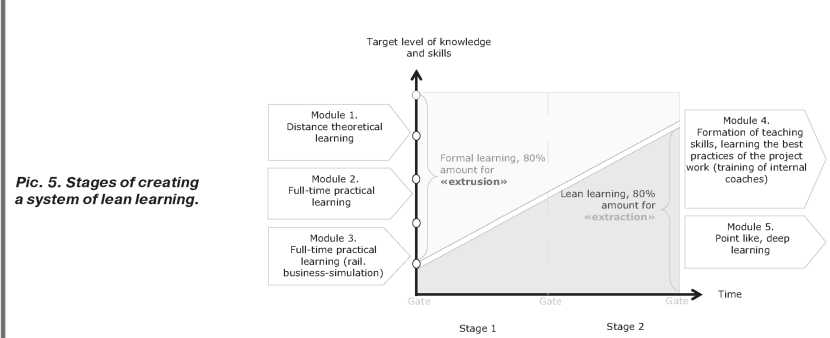Differentiation of students by various levels of indicators such as the ability to learn and motivation to learn