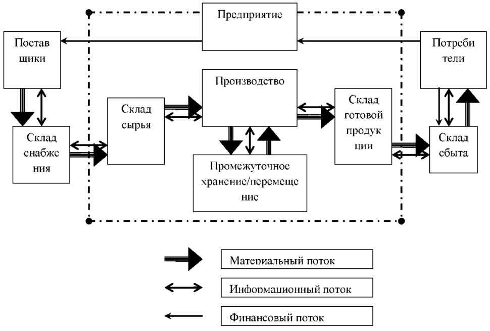 Потоки в логистической системе