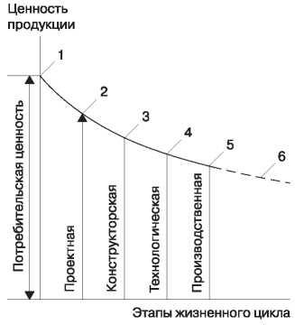 Изменение ценности изделия по ходу жизненного цикла